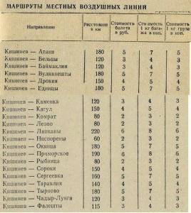 Расписание Кишиневского аэропорта